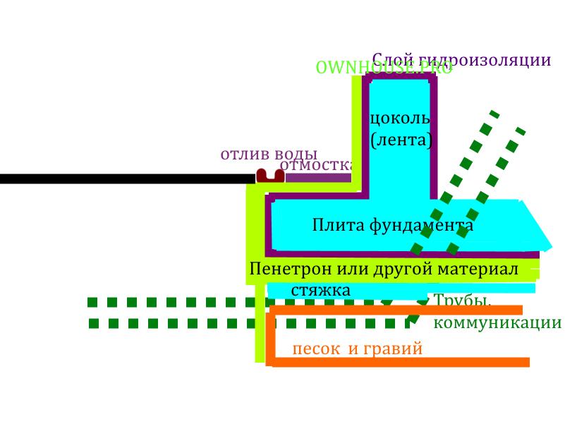 Схема гидроизоляции фундамента типа монолитная плита.